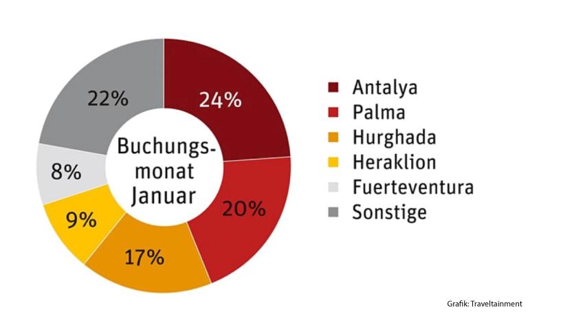 Auswertung: Türkei Urlaub ist wieder in